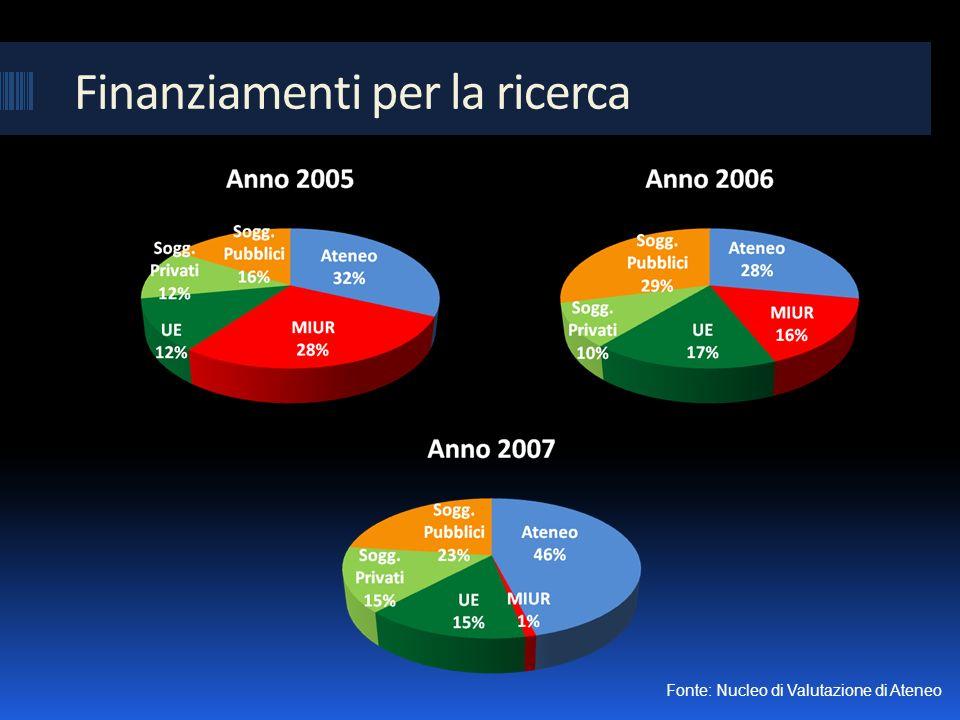 Finanziamenti per la ricerca Fonte: Nucleo di Valutazione di Ateneo