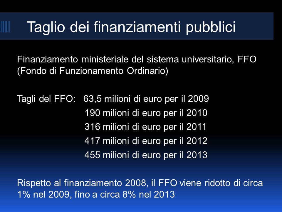 Taglio dei finanziamenti pubblici Finanziamento ministeriale del sistema universitario, FFO (Fondo di Funzionamento Ordinario) Tagli del FFO: 63,5 milioni di euro per il 2009 190 milioni di euro per il 2010 316 milioni di euro per il 2011 417 milioni di euro per il 2012 455 milioni di euro per il 2013 Rispetto al finanziamento 2008, il FFO viene ridotto di circa 1% nel 2009, fino a circa 8% nel 2013
