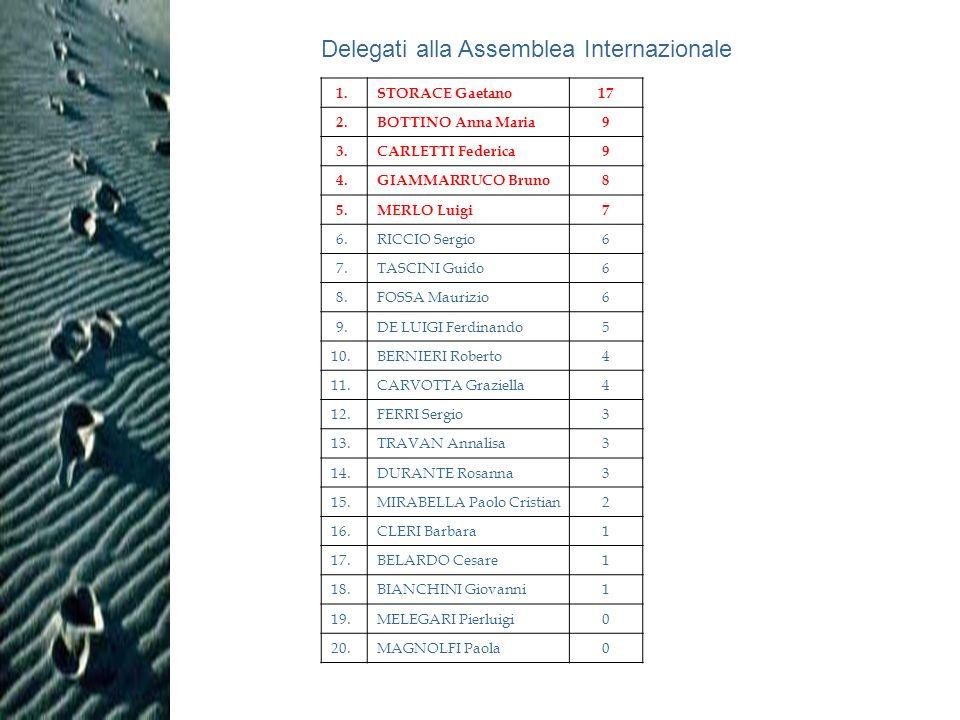 Delegati alla Assemblea Internazionale 1. STORACE Gaetano17 2.