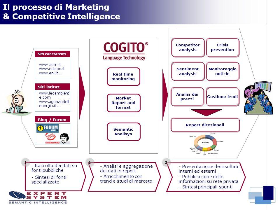 Il processo di Marketing & Competitive Intelligence Crisis prevention Competitor analysis Sentiment analysis Monitoraggio notizie Siti concorrenti Siti istituz.
