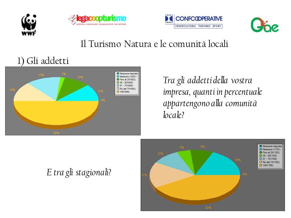 Tra gli addetti della vostra impresa, quanti in percentuale appartengono alla comunità locale? E tra gli stagionali? Il Turismo Natura e le comunità l