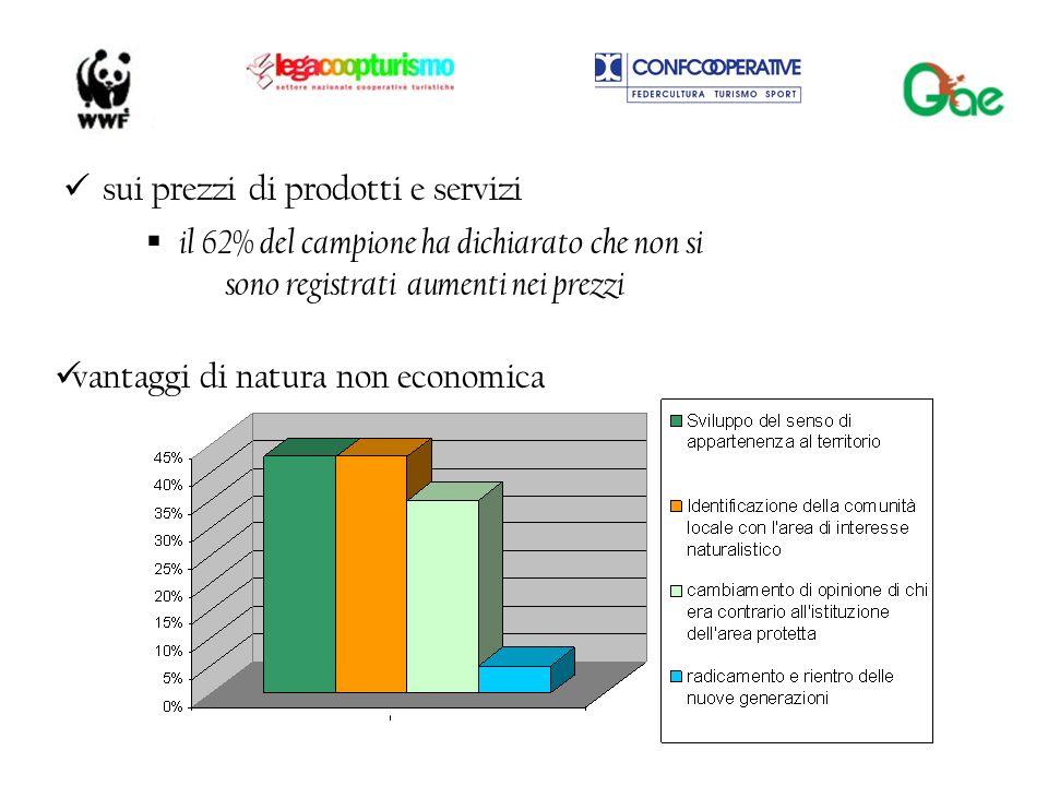 sui prezzi di prodotti e servizi vantaggi di natura non economica il 62% del campione ha dichiarato che non si sono registrati aumenti nei prezzi