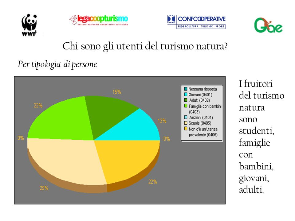 Chi sono gli utenti del turismo natura? Per tipologia di persone I fruitori del turismo natura sono studenti, famiglie con bambini, giovani, adulti.