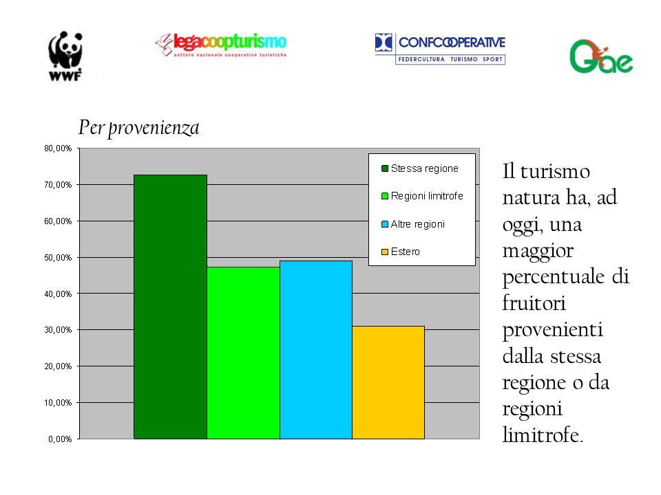 2) La percezione del Turismo Natura da parte delle comunità locali 3) Le conseguenze sulle comunità locali: Il 60% del campione ha riscontrato nelle comunità locali una considerazione positiva del turismo natura sullo sviluppo dei servizi