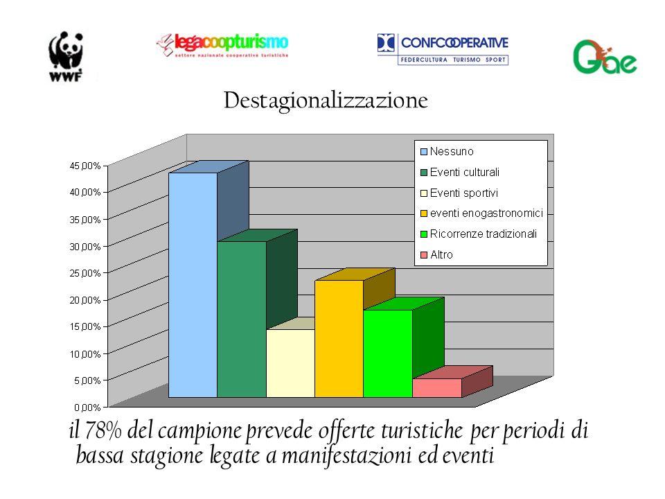 Destagionalizzazione il 78% del campione prevede offerte turistiche per periodi di bassa stagione legate a manifestazioni ed eventi