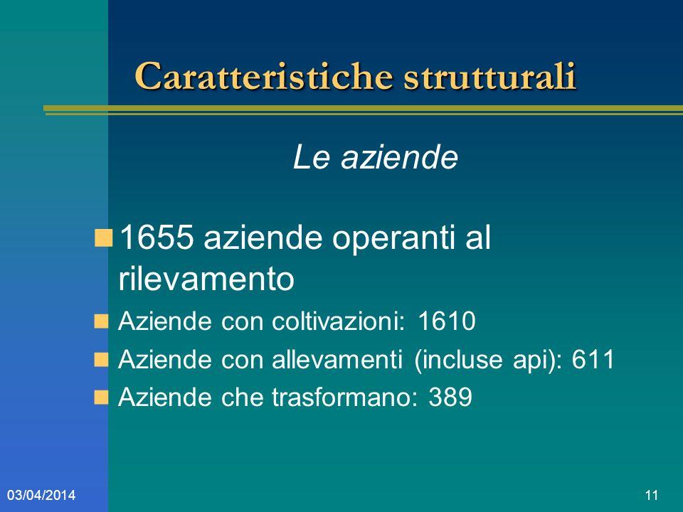 1103/04/2014 Caratteristiche strutturali Le aziende 1655 aziende operanti al rilevamento Aziende con coltivazioni: 1610 Aziende con allevamenti (incluse api): 611 Aziende che trasformano: 389