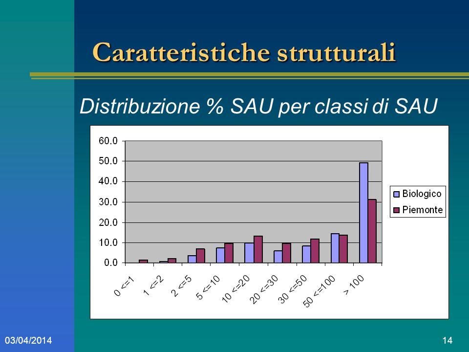 1403/04/2014 Caratteristiche strutturali Distribuzione % SAU per classi di SAU