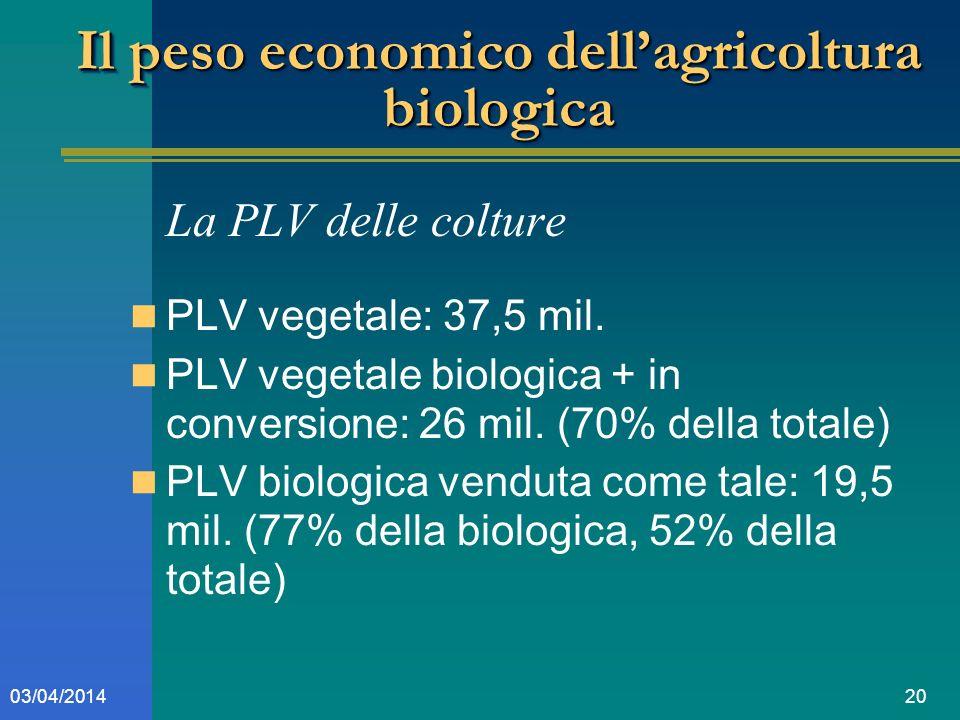 2003/04/2014 Il peso economico dellagricoltura biologica La PLV delle colture PLV vegetale: 37,5 mil.