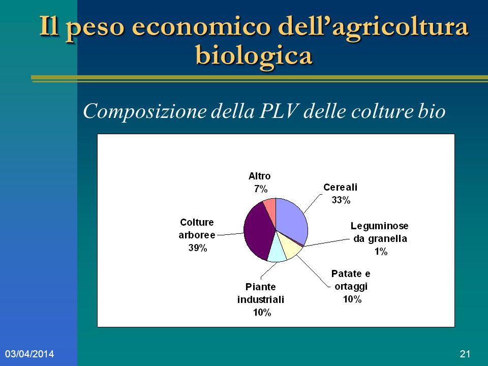 2103/04/2014 Il peso economico dellagricoltura biologica Composizione della PLV delle colture bio