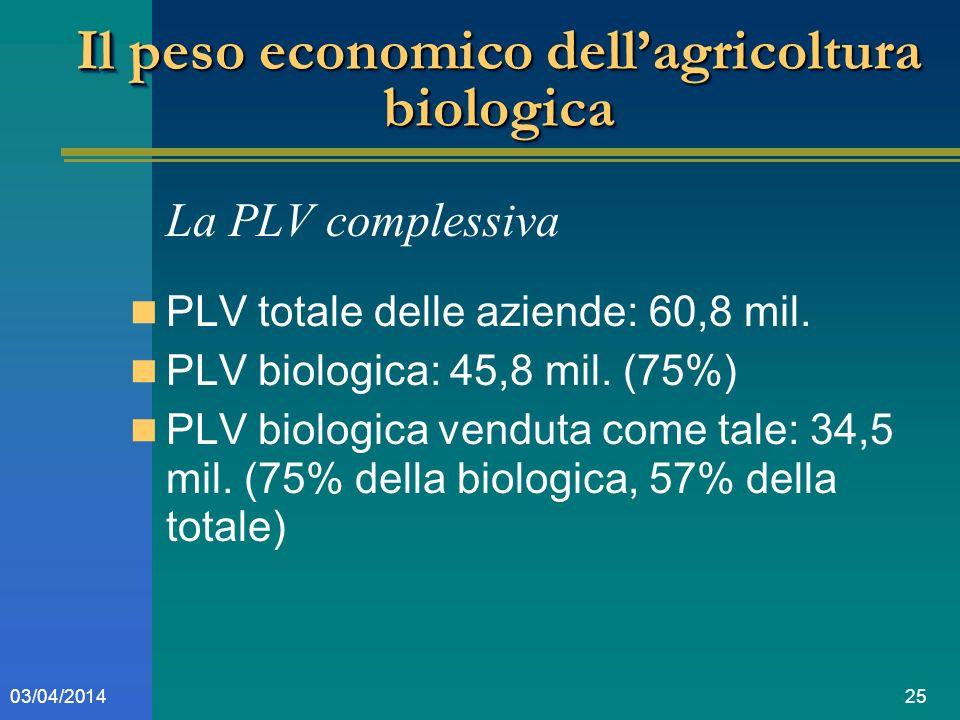2503/04/2014 Il peso economico dellagricoltura biologica La PLV complessiva PLV totale delle aziende: 60,8 mil.