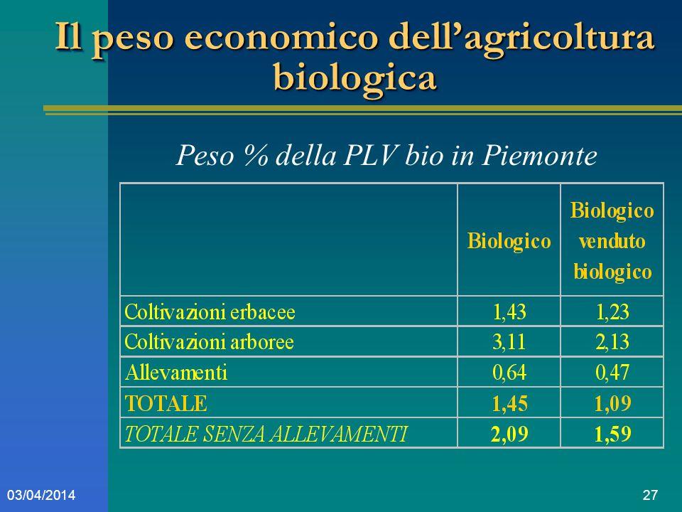 2703/04/2014 Il peso economico dellagricoltura biologica Peso % della PLV bio in Piemonte
