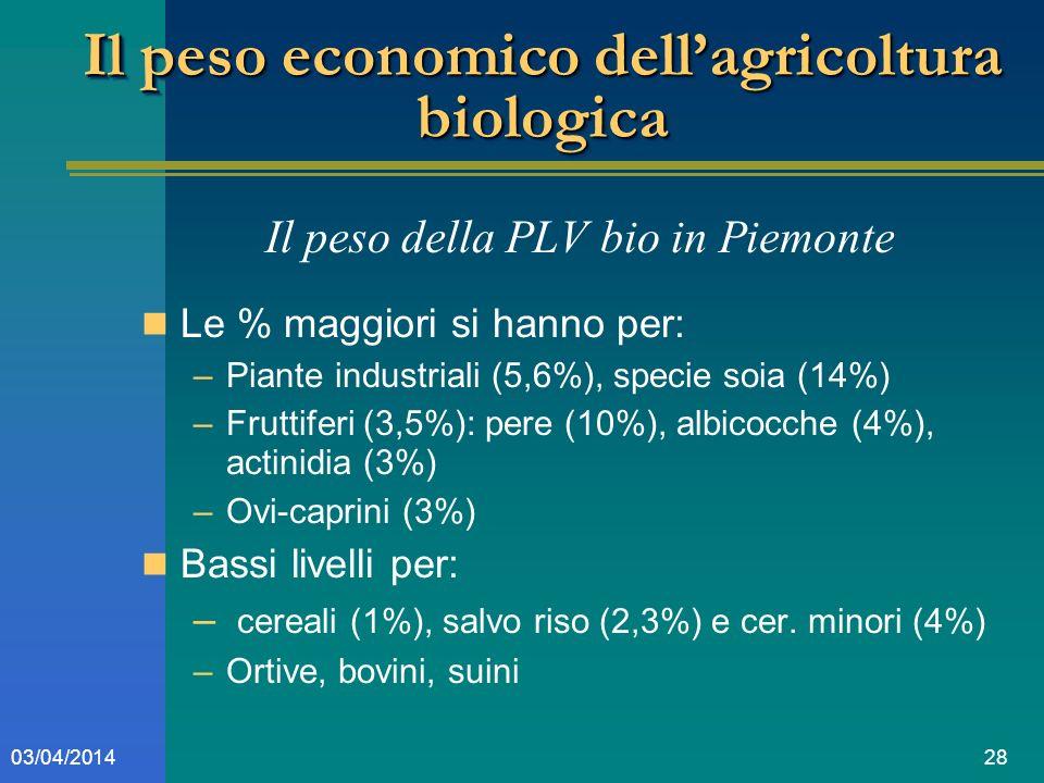 2803/04/2014 Il peso economico dellagricoltura biologica Il peso della PLV bio in Piemonte Le % maggiori si hanno per: –Piante industriali (5,6%), specie soia (14%) –Fruttiferi (3,5%): pere (10%), albicocche (4%), actinidia (3%) –Ovi-caprini (3%) Bassi livelli per: – cereali (1%), salvo riso (2,3%) e cer.