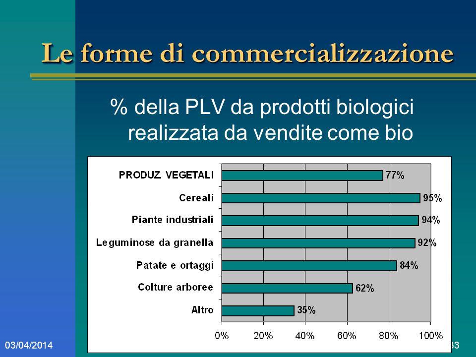 3303/04/2014 Le forme di commercializzazione % della PLV da prodotti biologici realizzata da vendite come bio