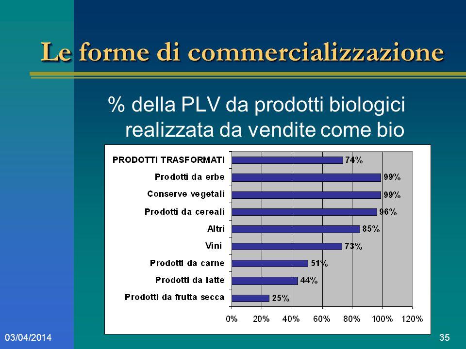 3503/04/2014 Le forme di commercializzazione % della PLV da prodotti biologici realizzata da vendite come bio