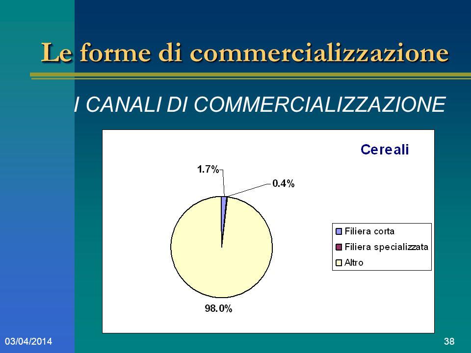 3803/04/2014 Le forme di commercializzazione I CANALI DI COMMERCIALIZZAZIONE