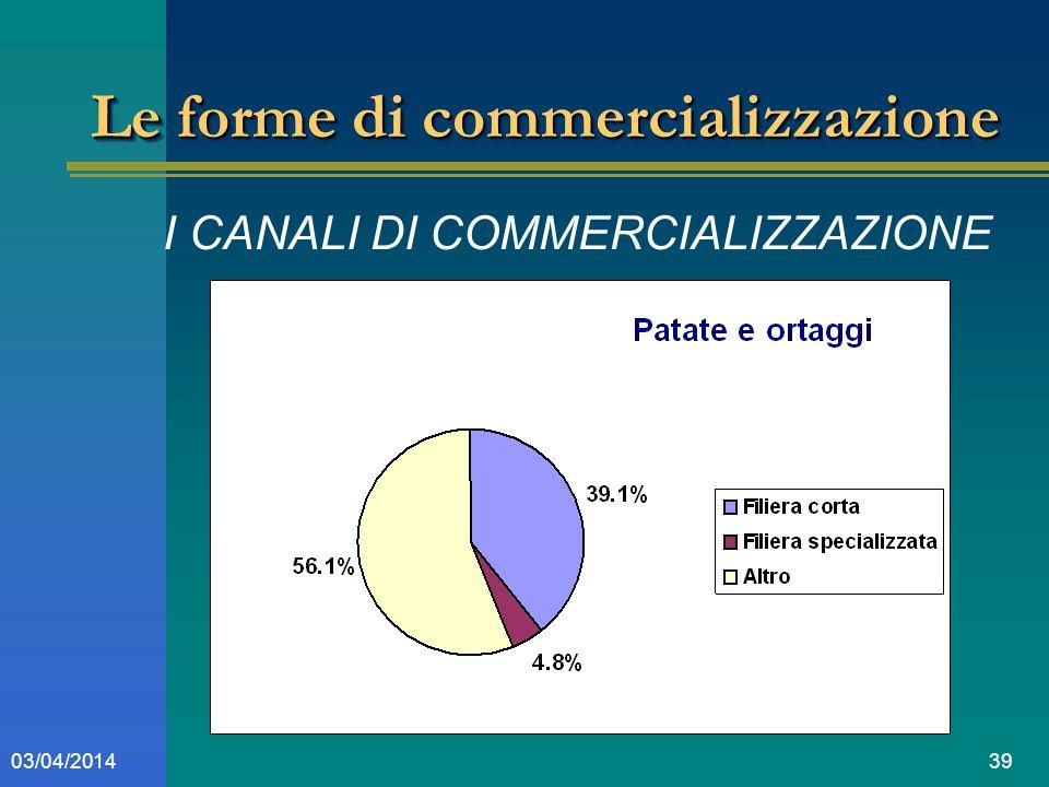 3903/04/2014 Le forme di commercializzazione I CANALI DI COMMERCIALIZZAZIONE