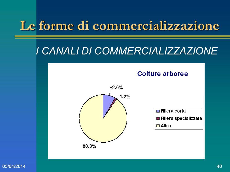 4003/04/2014 Le forme di commercializzazione I CANALI DI COMMERCIALIZZAZIONE