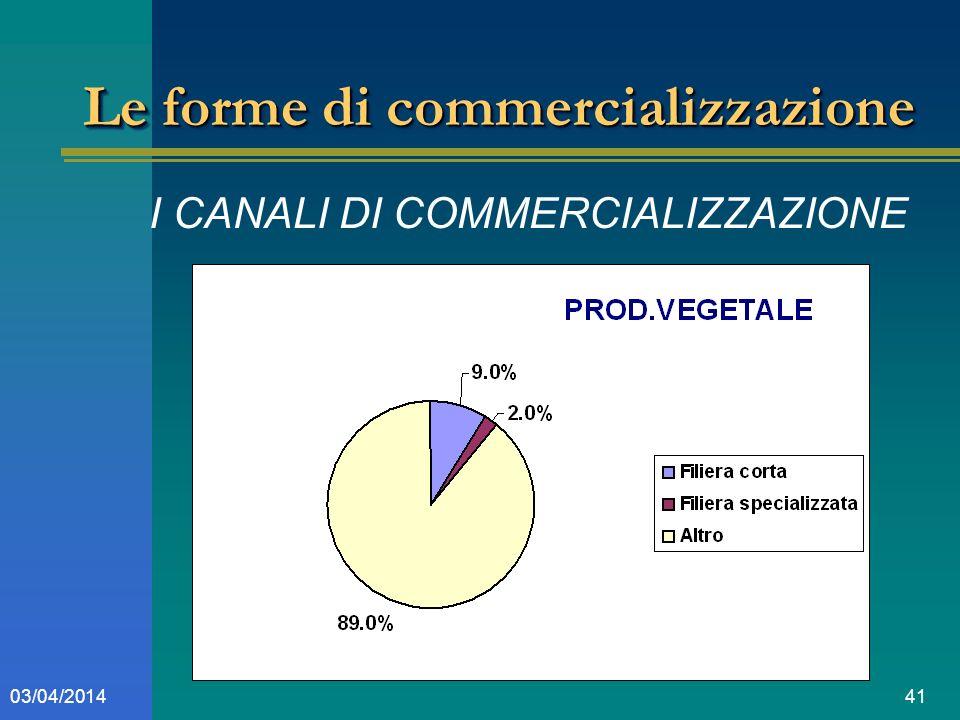 4103/04/2014 Le forme di commercializzazione I CANALI DI COMMERCIALIZZAZIONE