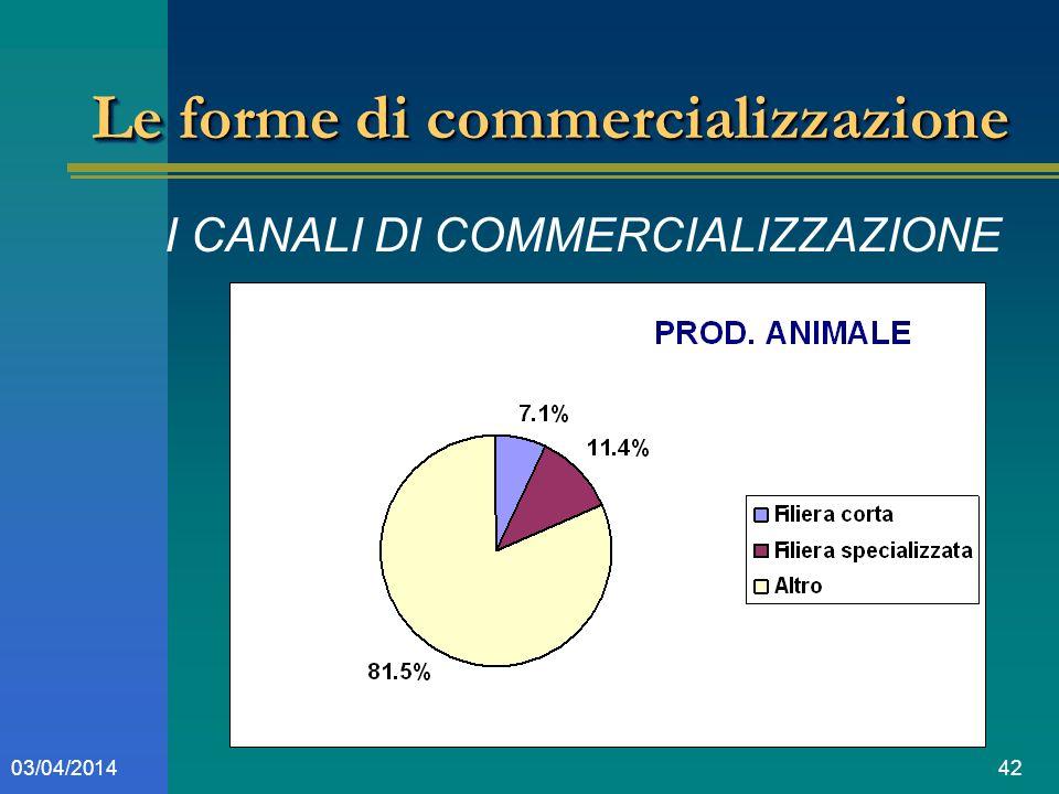4203/04/2014 Le forme di commercializzazione I CANALI DI COMMERCIALIZZAZIONE