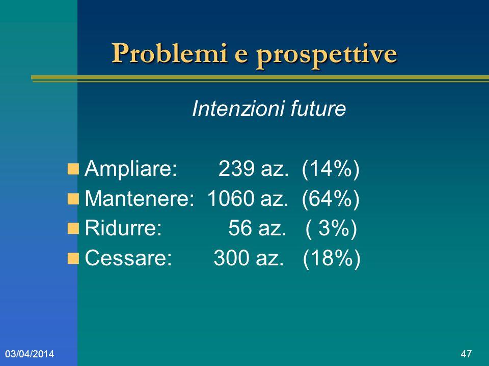 4703/04/2014 Problemi e prospettive Intenzioni future Ampliare: 239 az.