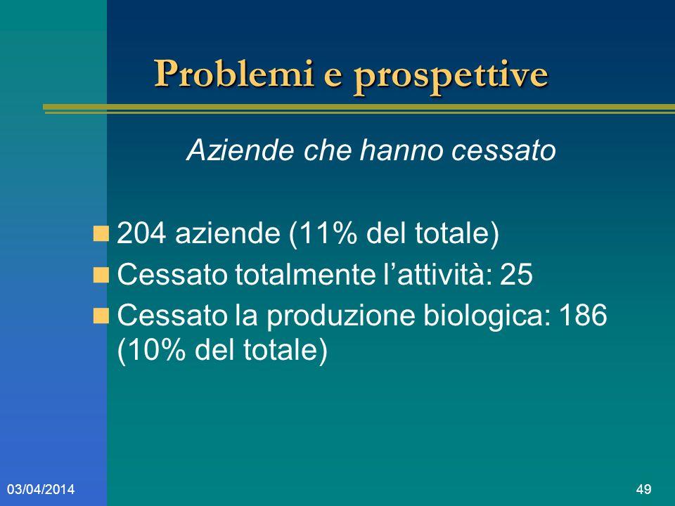 4903/04/2014 Problemi e prospettive Aziende che hanno cessato 204 aziende (11% del totale) Cessato totalmente lattività: 25 Cessato la produzione biologica: 186 (10% del totale)