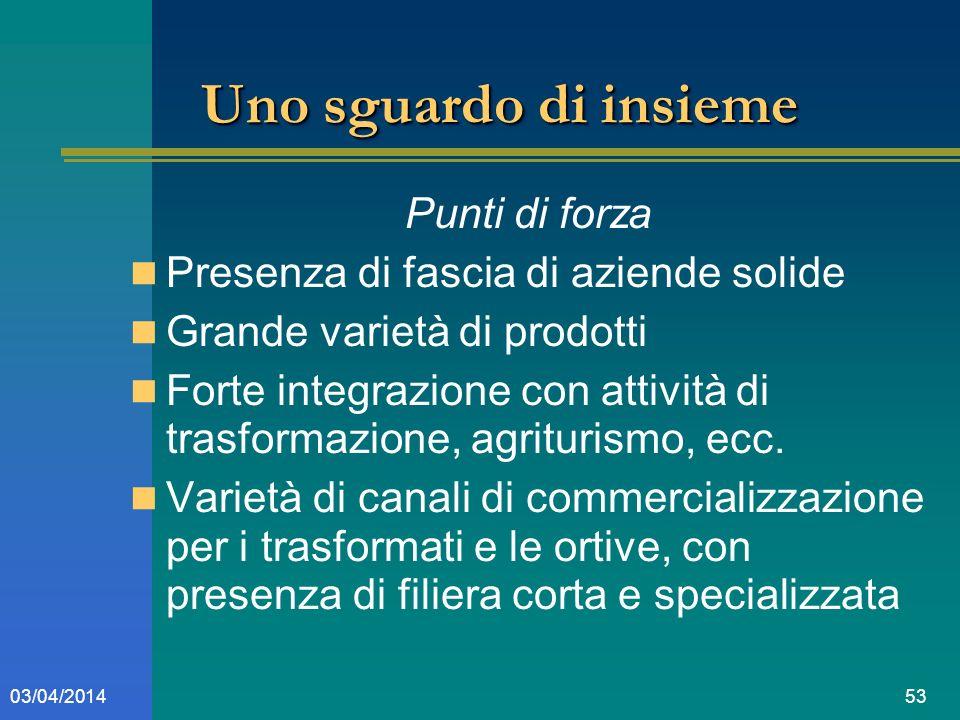 5303/04/2014 Uno sguardo di insieme Punti di forza Presenza di fascia di aziende solide Grande varietà di prodotti Forte integrazione con attività di trasformazione, agriturismo, ecc.