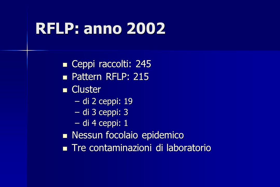 RFLP: anno 2002 Ceppi raccolti: 245 Ceppi raccolti: 245 Pattern RFLP: 215 Pattern RFLP: 215 Cluster Cluster –di 2 ceppi: 19 –di 3 ceppi: 3 –di 4 ceppi