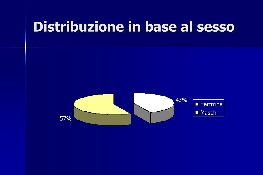 Distribuzione in base al sesso