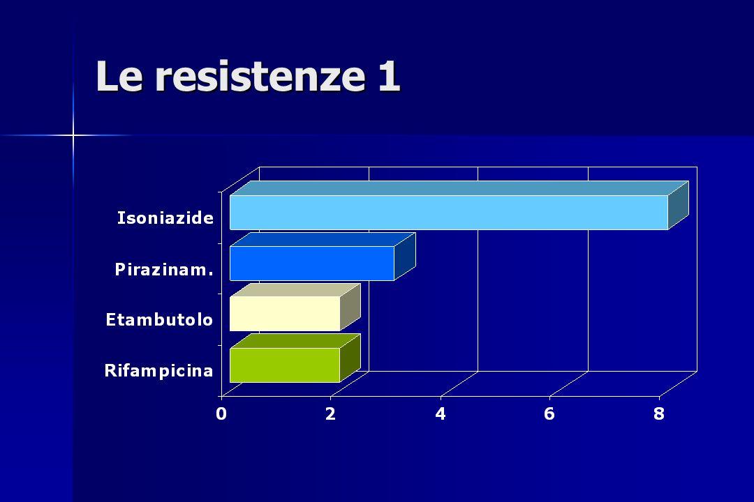 Le resistenze 1