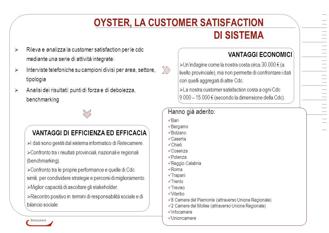 14 OYSTER, LA CUSTOMER SATISFACTION DI SISTEMA VANTAGGI ECONOMICI Unindagine come la nostra costa circa 30.000 (a livello provinciale), ma non permett