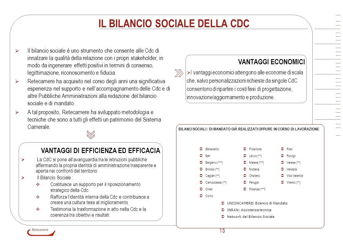 15 IL BILANCIO SOCIALE DELLA CDC VANTAGGI ECONOMICI I vantaggi economici attengono alle economie di scala che, salvo personalizzazioni richieste da si