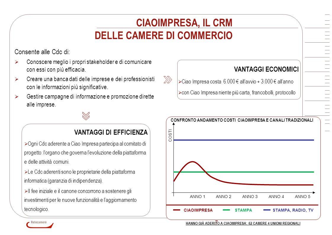 7 CIAOIMPRESA, IL CRM DELLE CAMERE DI COMMERCIO Consente alle Cdc di: Conoscere meglio i propri stakeholder e di comunicare con essi con più efficacia