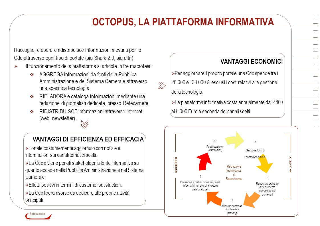9 OCTOPUS, LA PIATTAFORMA INFORMATIVA VANTAGGI ECONOMICI Per aggiornare il proprio portale una Cdc spende tra i 20.000 e i 30.000, esclusi i costi rel