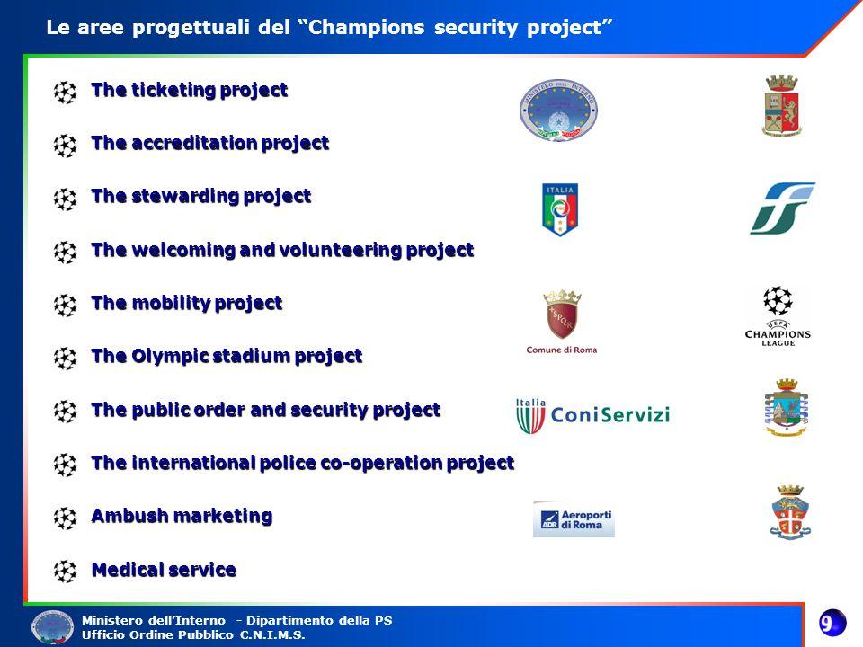 Ministero dellInterno - Dipartimento della PS Ufficio Ordine Pubblico C.N.I.M.S. Le aree progettuali del Champions security project The ticketing proj