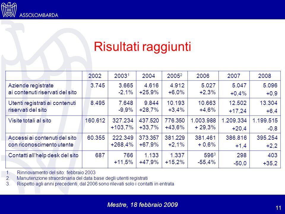 Mestre, 18 febbraio 2009 Risultati raggiunti 11 1.Rinnovamento del sito: febbraio 2003 2.Manutenzione straordinaria del data base degli utenti registrati 3.Rispetto agli anni precedenti, dal 2006 sono rilevati solo i contatti in entrata 20022003 1 20042005 2 200620072008 Aziende registrate ai contenuti riservati del sito 3.7453.665 -2,1% 4.616 +25,9% 4.912 +6,0% 5.027 +2,3% 5.047 +0,4% 5.096 +0,9 Utenti registrati ai contenuti riservati del sito 8.4957.648 -9,9% 9.844 +28,7% 10.193 +3,4% 10.663 +4,6% 12.502 +17,24 13.304 +6,4 Visite totali al sito160.612327.234 +103,7% 437.520 +33,7% 776.350 +43,6% 1.003.988 + 29,3% 1.209.334 +20,4 1.199.515 -0,8 Accessi ai contenuti del sito con riconoscimento utente 60.355222.349 +268,4% 373.357 +67,9% 381.229 +2,1% 381.461 + 0,6% 386.816 +1,4 395.254 +2,2 Contatti allhelp desk del sito687766 +11,5% 1.133 +47,9% 1.337 +15,2% 596 3 -55,4% 298 -50,0 403 +35,2