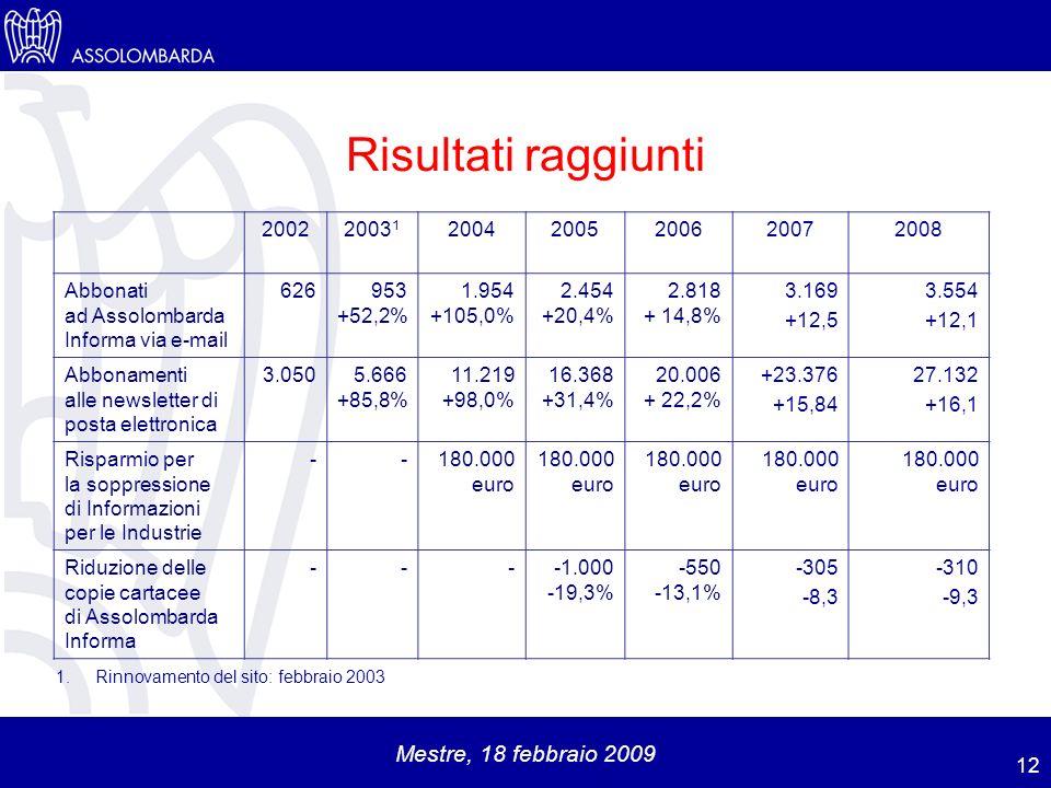 Mestre, 18 febbraio 2009 Risultati raggiunti 12 20022003 1 20042005200620072008 Abbonati ad Assolombarda Informa via e-mail 626953 +52,2% 1.954 +105,0% 2.454 +20,4% 2.818 + 14,8% 3.169 +12,5 3.554 +12,1 Abbonamenti alle newsletter di posta elettronica 3.0505.666 +85,8% 11.219 +98,0% 16.368 +31,4% 20.006 + 22,2% +23.376 +15,84 27.132 +16,1 Risparmio per la soppressione di Informazioni per le Industrie --180.000 euro 180.000 euro 180.000 euro Riduzione delle copie cartacee di Assolombarda Informa --- -19,3% -550 -13,1% -305 -8,3 -310 -9,3 1.Rinnovamento del sito: febbraio 2003