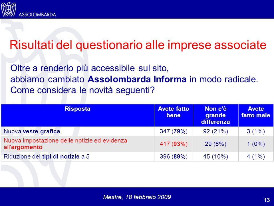 Mestre, 18 febbraio 2009 RispostaAvete fatto bene Non c è grande differenza Avete fatto male Nuova veste grafica347 (79%)92 (21%)3 (1%) Nuova impostazione delle notizie ed evidenza all argomento 417 (93%)29 (6%)1 (0%) Riduzione dei tipi di notizie a 5396 (89%)45 (10%)4 (1%) Oltre a renderlo più accessibile sul sito, abbiamo cambiato Assolombarda Informa in modo radicale.