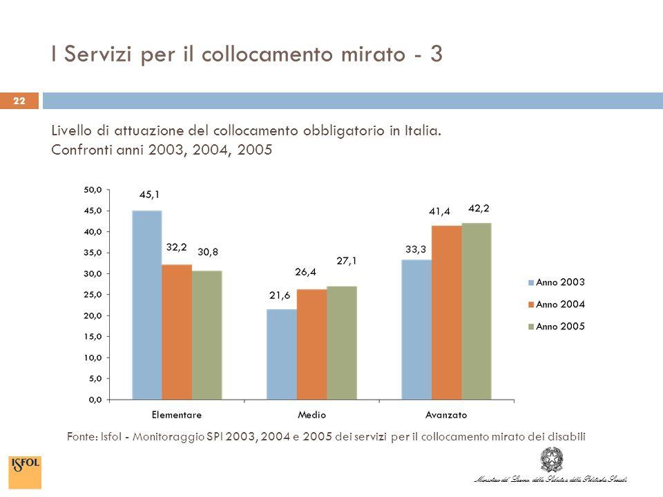 Ministero del Lavoro, della Salute e delle Politiche Sociali I Servizi per il collocamento mirato - 3 22 Livello di attuazione del collocamento obbligatorio in Italia.