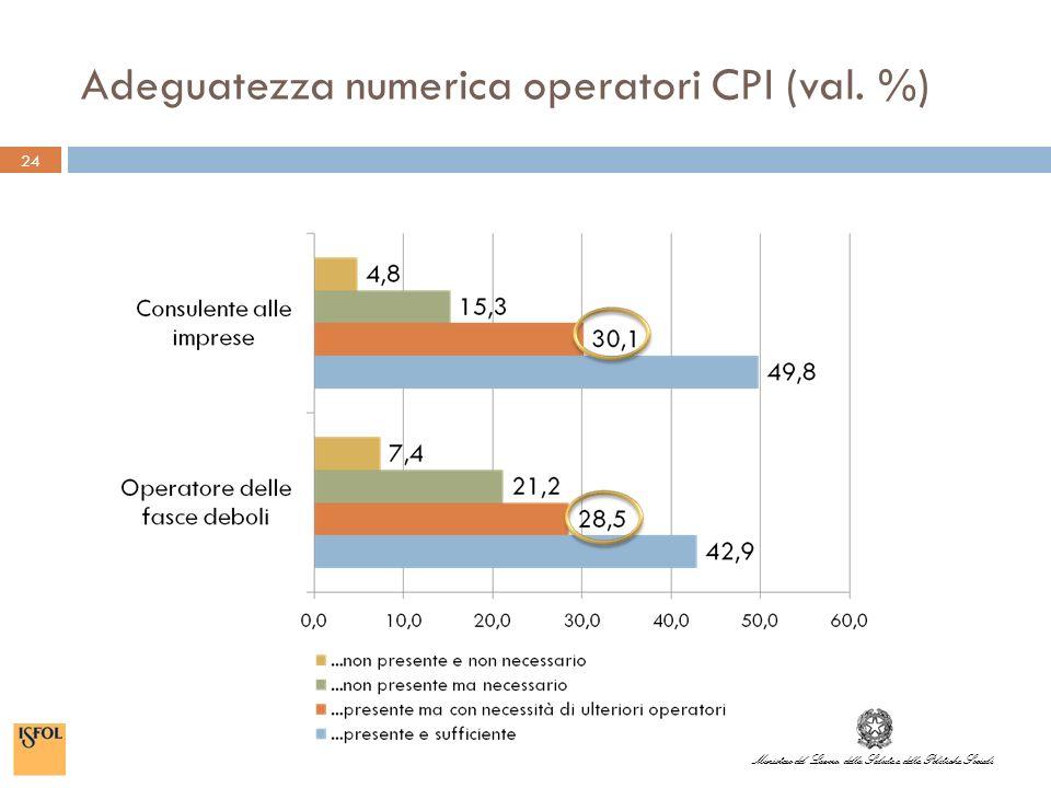 Ministero del Lavoro, della Salute e delle Politiche Sociali Adeguatezza numerica operatori CPI (val.