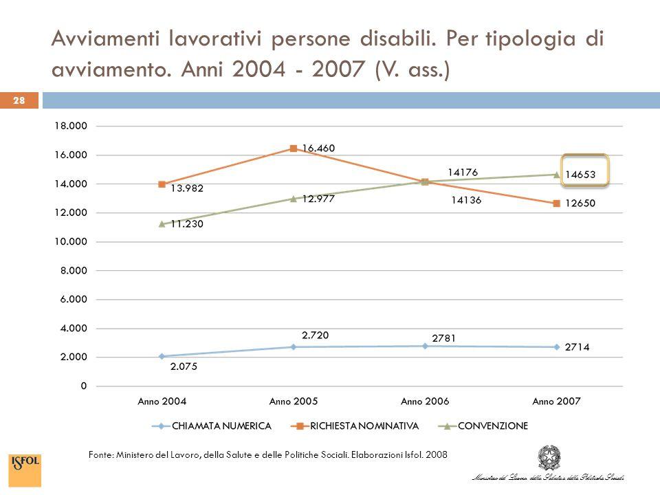 Ministero del Lavoro, della Salute e delle Politiche Sociali Avviamenti lavorativi persone disabili.