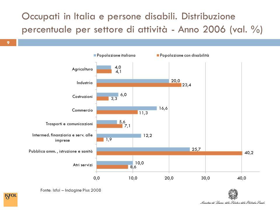 Ministero del Lavoro, della Salute e delle Politiche Sociali 10 Persone occupate in Italia classificate per canale di accesso all attuale lavoro, con dettaglio su persone disabili.