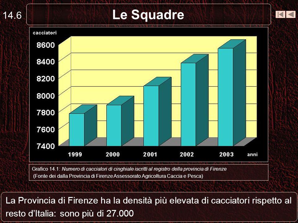 Le Squadre 14.6 La Provincia di Firenze ha la densità più elevata di cacciatori rispetto al resto dItalia: sono più di 27.000 Grafico 14.1: Numero di