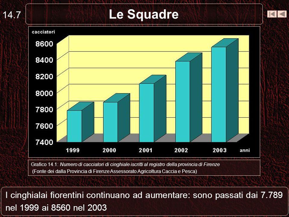 Le Squadre 14.7 I cinghialai fiorentini continuano ad aumentare: sono passati dai 7.789 nel 1999 ai 8560 nel 2003 Grafico 14.1: Numero di cacciatori d