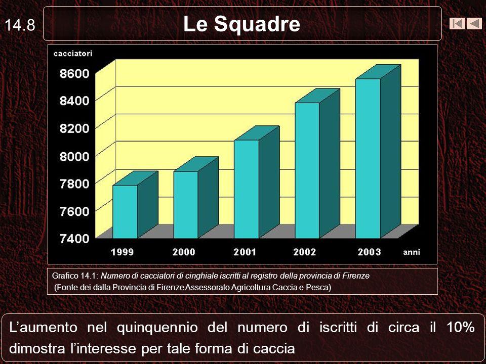 Le Squadre 14.8 Laumento nel quinquennio del numero di iscritti di circa il 10% dimostra linteresse per tale forma di caccia Grafico 14.1: Numero di c