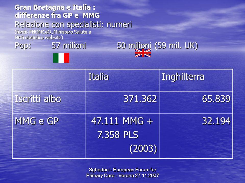 Sghedoni - European Forum for Primary Care - Verona 27.11.2007 Gran Bretagna e Italia : differenze fra GP e MMG Relazione con specialisti: numeri (fonti: FNOMCeO,Ministero Salute e NHS statistics website) Pop: 57 milioni 50 milioni (59 mil.