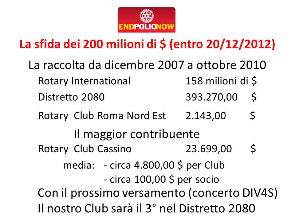 La sfida dei 200 milioni di $ (entro 20/12/2012) La raccolta da dicembre 2007 a ottobre 2010 Rotary International158 milioni di $ Distretto 2080 393.2