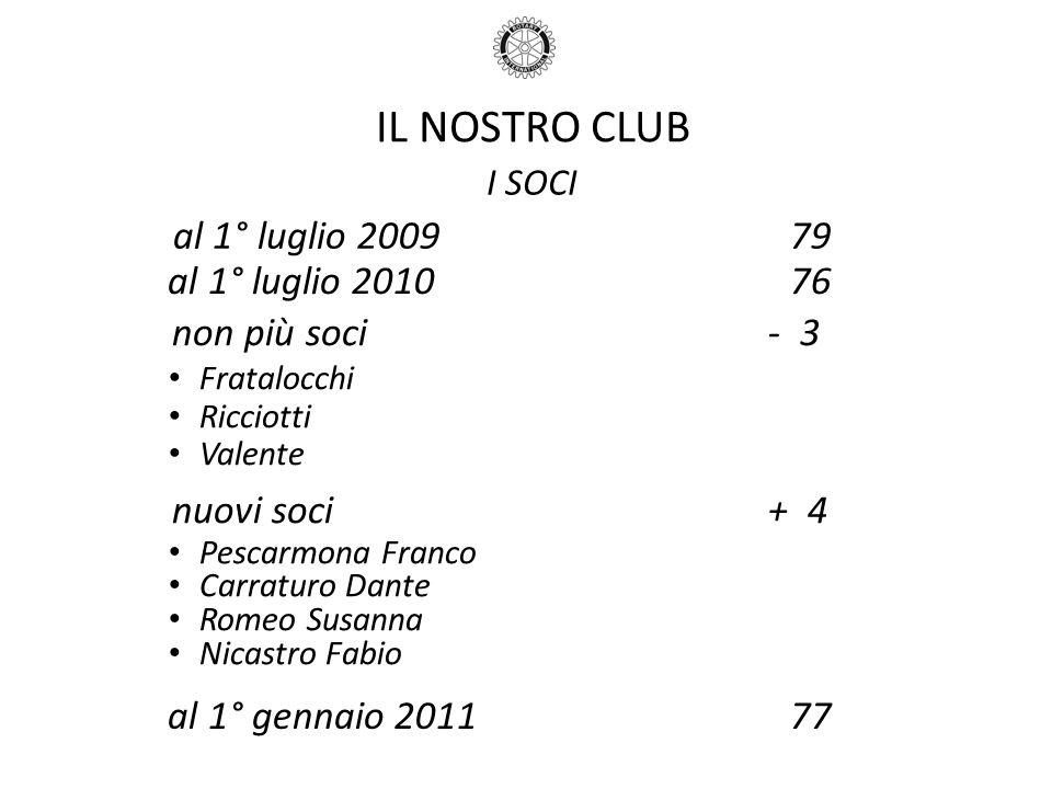 IL NOSTRO CLUB I SOCI al 1° luglio 200979 al 1° luglio 201076 non più soci - 3 Fratalocchi Ricciotti Valente nuovi soci + 4 Pescarmona Franco Carratur