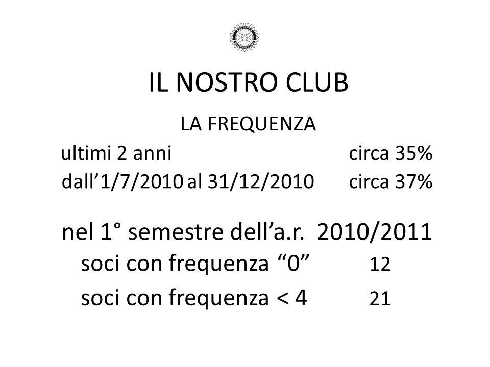 IL NOSTRO CLUB LA FREQUENZA ultimi 2 annicirca 35% dall1/7/2010 al 31/12/2010circa 37% soci con frequenza 0 12 nel 1° semestre della.r. 2010/2011 soci