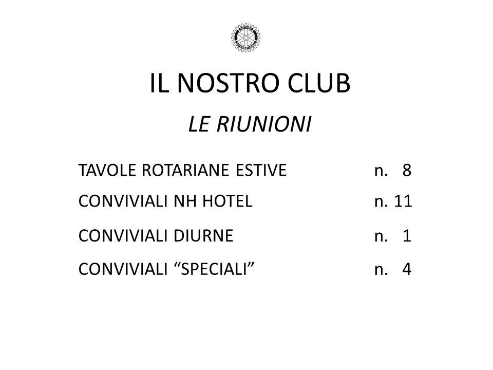IL NOSTRO CLUB LE RIUNIONI TAVOLE ROTARIANE ESTIVEn. 8 CONVIVIALI NH HOTELn. 11 CONVIVIALI DIURNEn. 1 CONVIVIALI SPECIALIn. 4