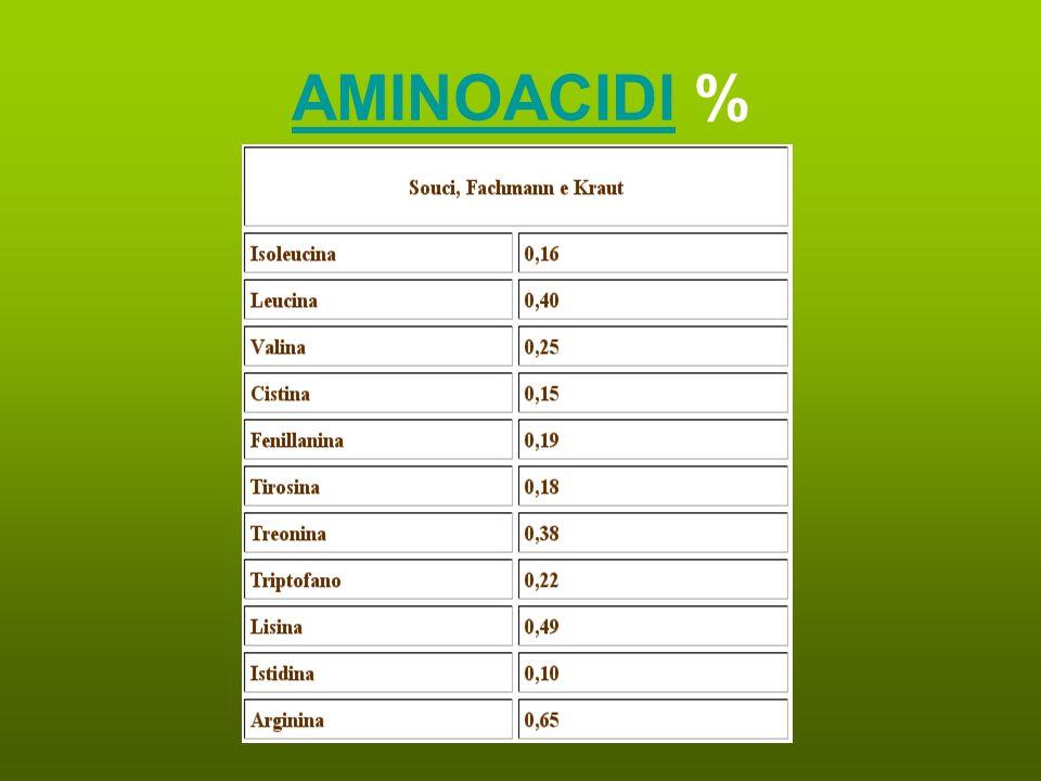 AMINOACIDIAMINOACIDI %